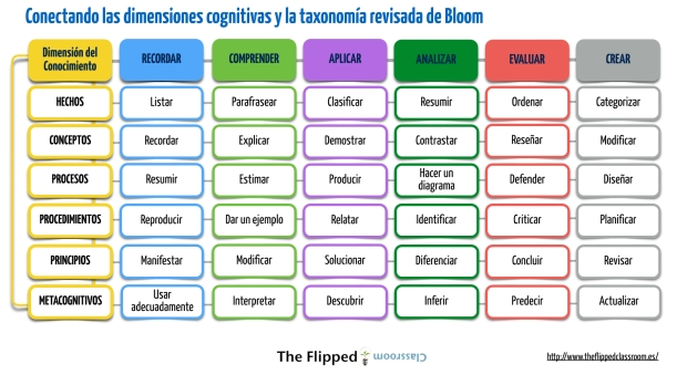 conectando las dimensiones de bloom