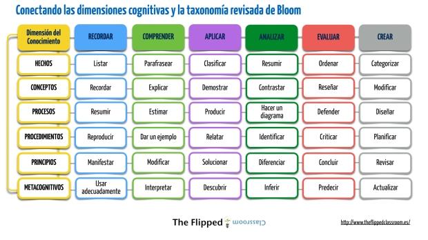 conectando las dimensiones de bloom