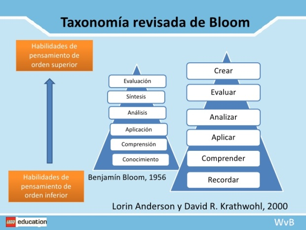 tsxonomia de bloom slide